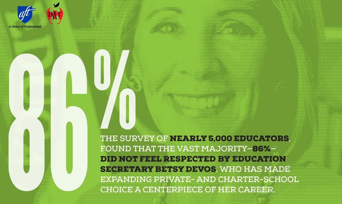 Survey graphic